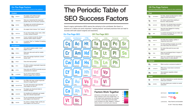 2017 SEO Periodic Table