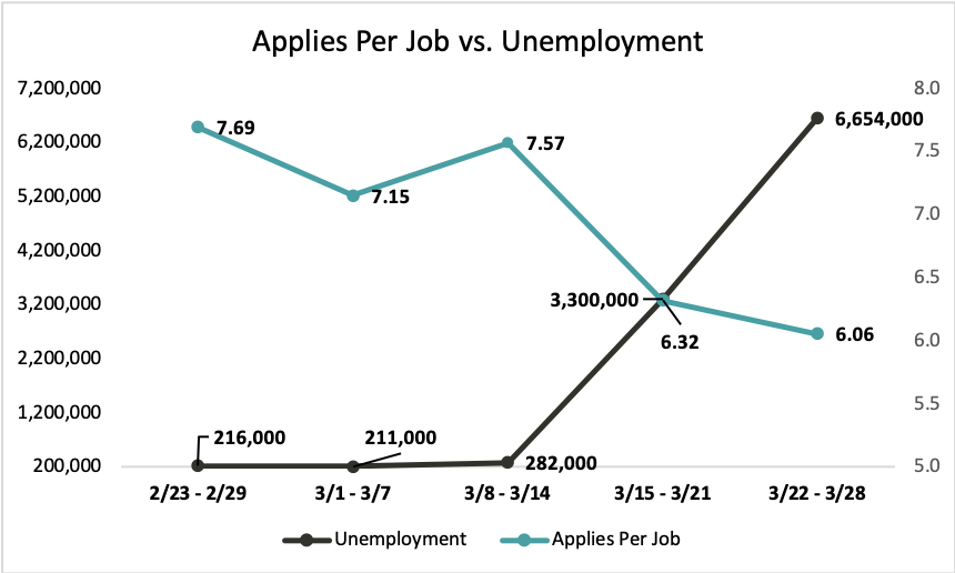 Applies Per Job vs Unemployment Graph