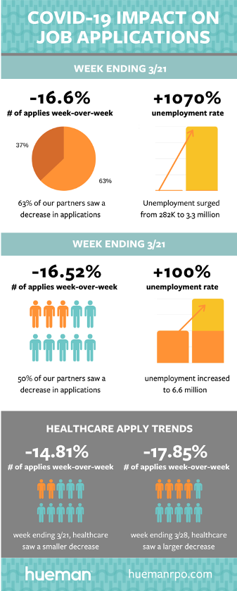 COVID 19 Impact on Job Infographic