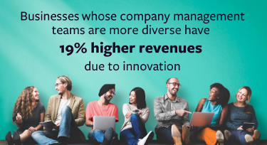 """Group of people against a teal background, text above reads """"Businesses whose company management teams are more diverse have 19% higher revenues due to innovation."""""""