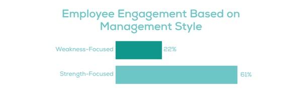 Employee Engagement Based on Management Bar Chart