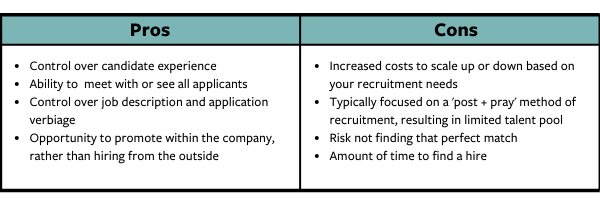 Internal Recruiter Pro and Cons Chart