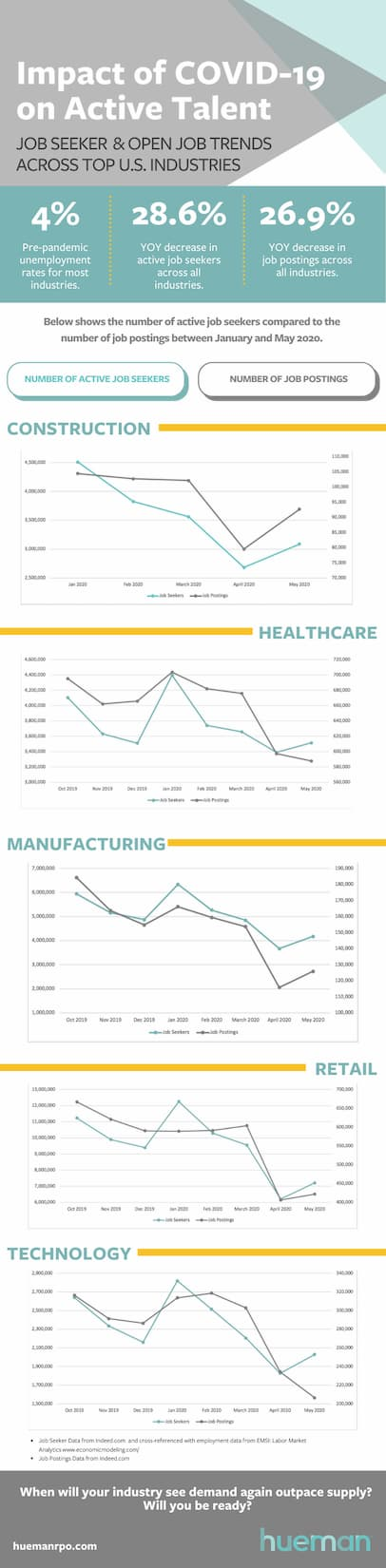 RPO Supply and Demand Infographic