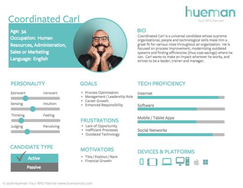 candidate persona recruitment marketing