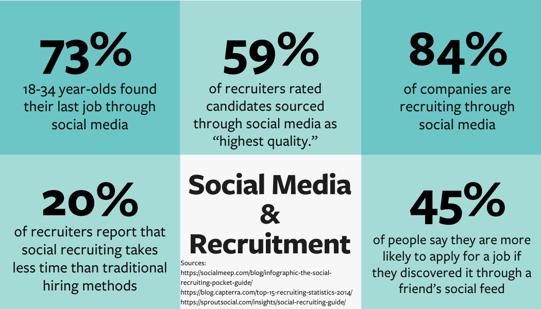 Social-Media-and-Recruitment-Statistics