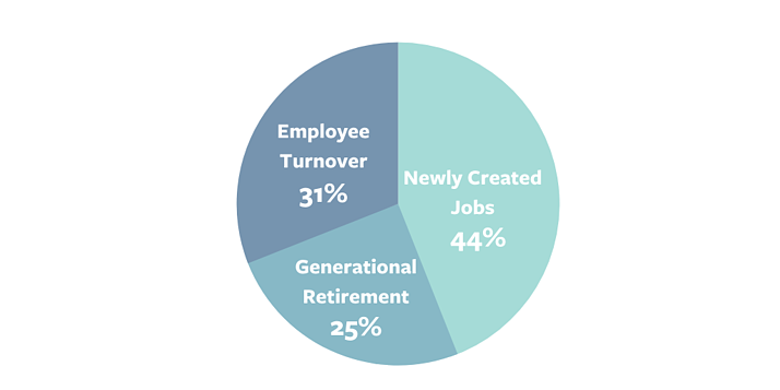 State of the Workforce Pie Chart