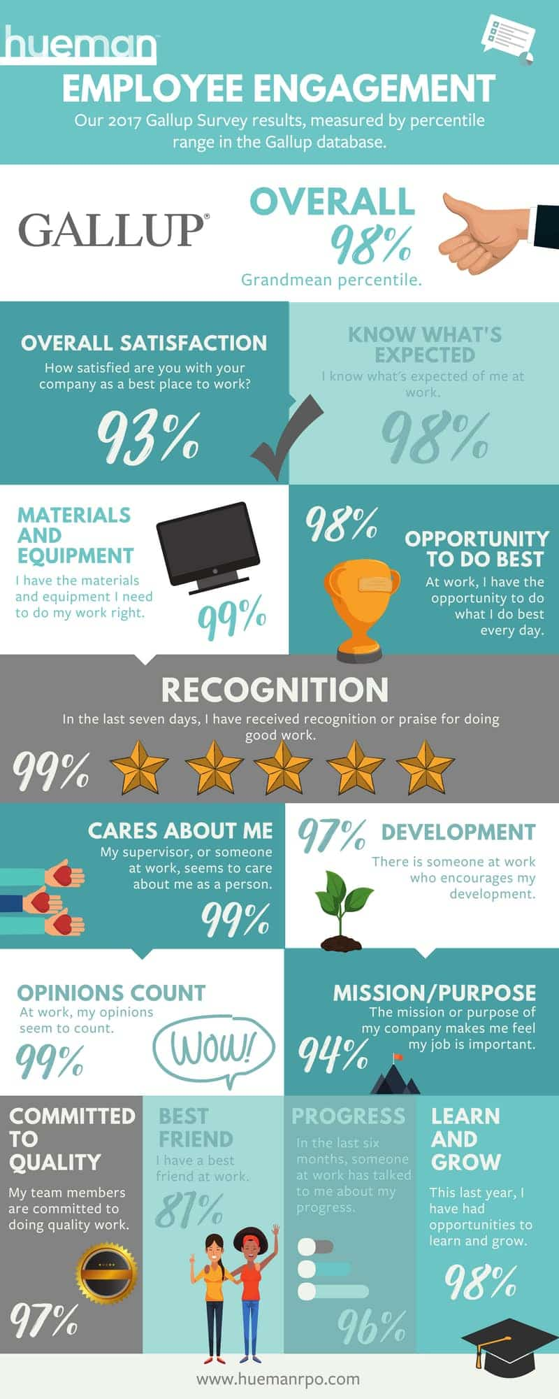 Employee Engagement Statistics and Awards